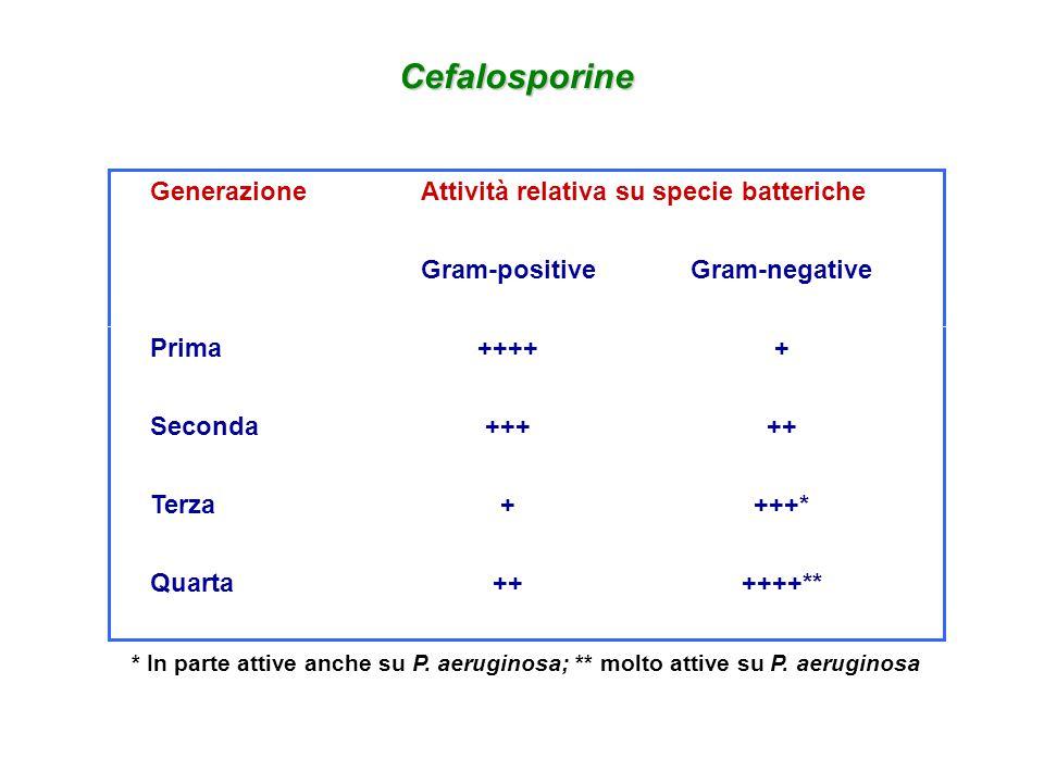Attività relativa su specie batteriche