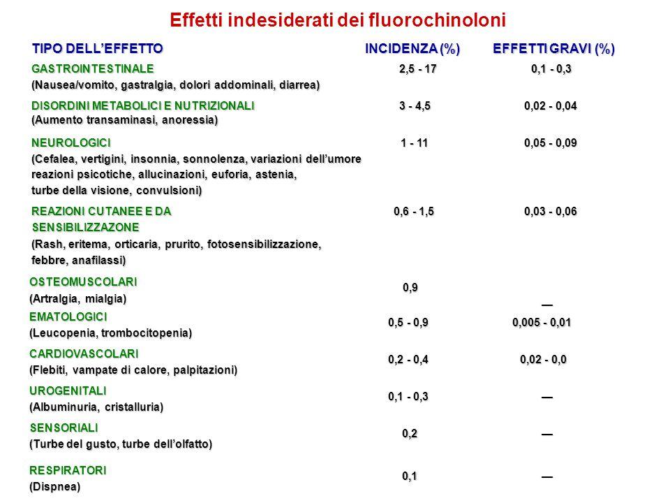 Effetti indesiderati dei fluorochinoloni