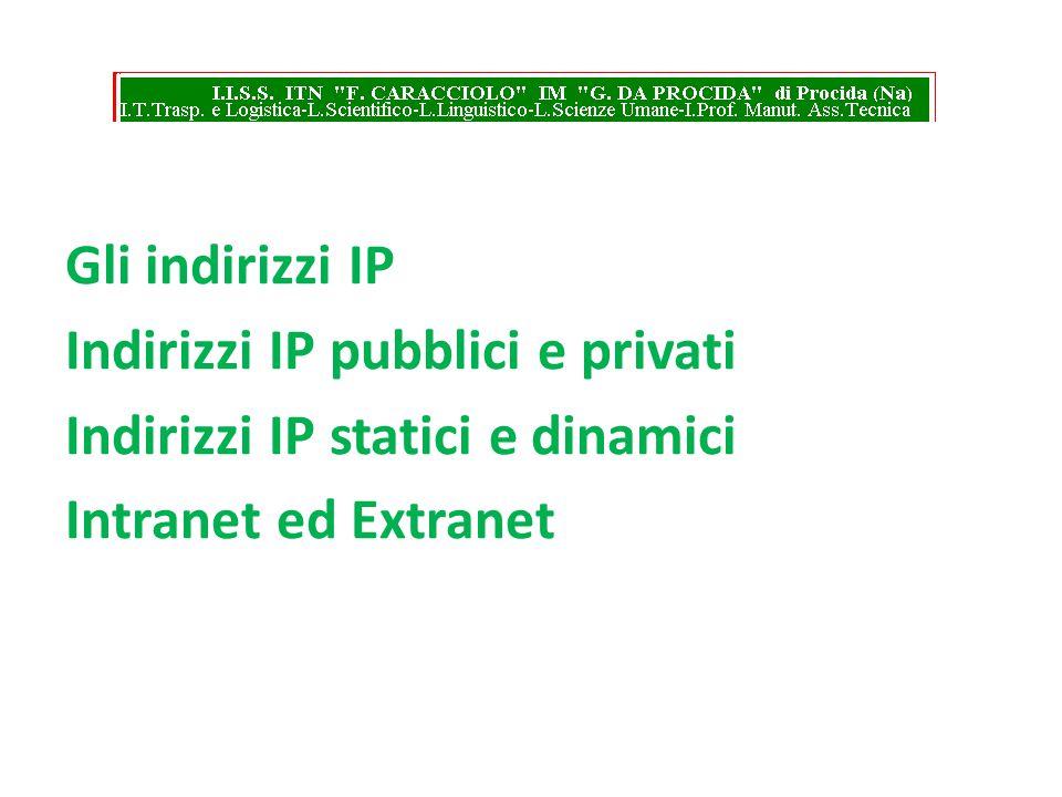 Gli indirizzi IP Indirizzi IP pubblici e privati. Indirizzi IP statici e dinamici.