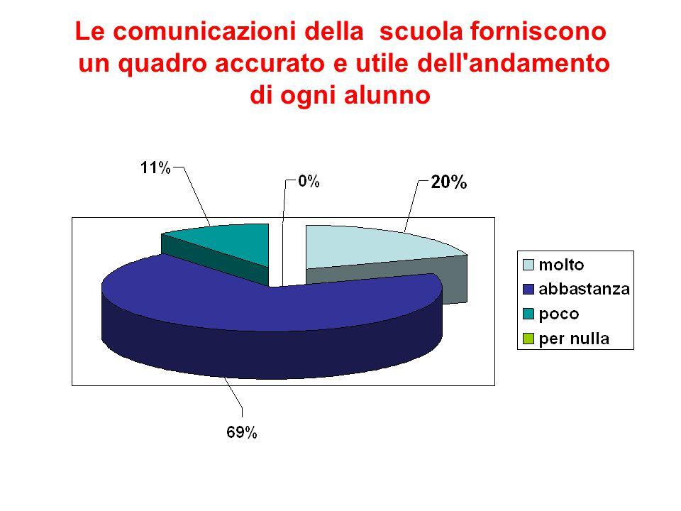 Le comunicazioni della scuola forniscono un quadro accurato e utile dell andamento di ogni alunno