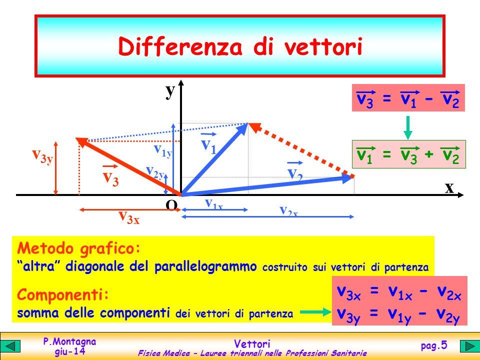 Differenza di vettori y v1 v2 v3 x v3 = v1 - v2 v3y v1 = v3 + v2 v3x