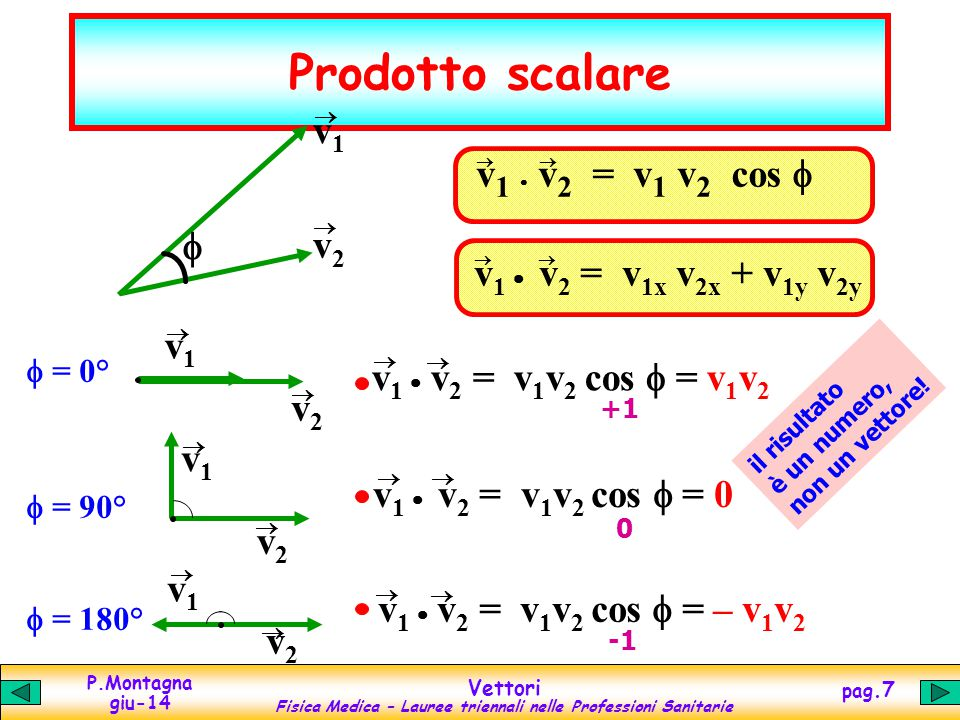 Prodotto scalare v1 v1  v2 = v1 v2 cos f f v2