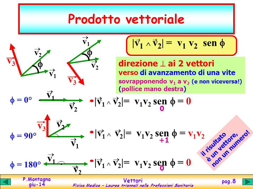 Prodotto vettoriale |v1  v2| = v1 v2 sen f v3 f v1