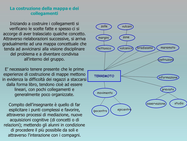 La costruzione della mappa e dei collegamenti