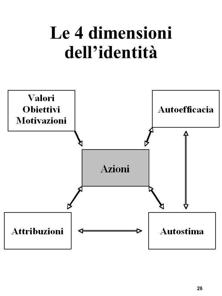 Le 4 dimensioni dell'identità