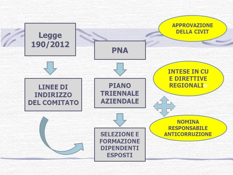 Legge 190/2012 PNA PIANO TRIENNALE AZIENDALE LINEE DI INDIRIZZO