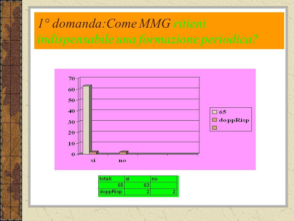 1° domanda:Come MMG ritieni indispensabile una formazione periodica