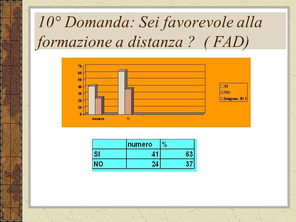 10° Domanda: Sei favorevole alla formazione a distanza ( FAD)