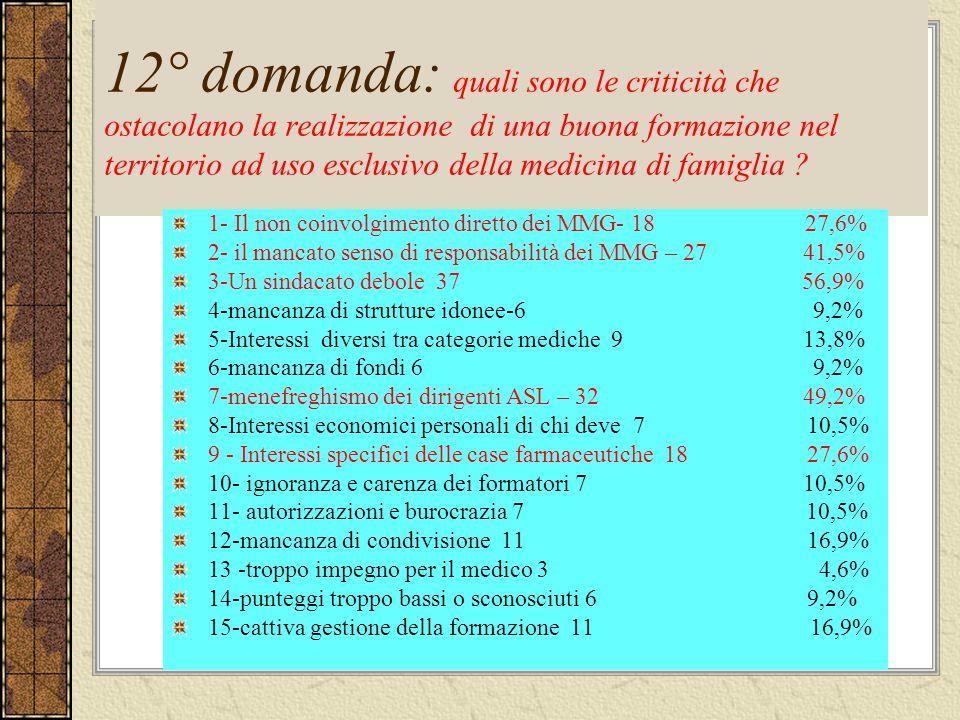 12° domanda: quali sono le criticità che ostacolano la realizzazione di una buona formazione nel territorio ad uso esclusivo della medicina di famiglia