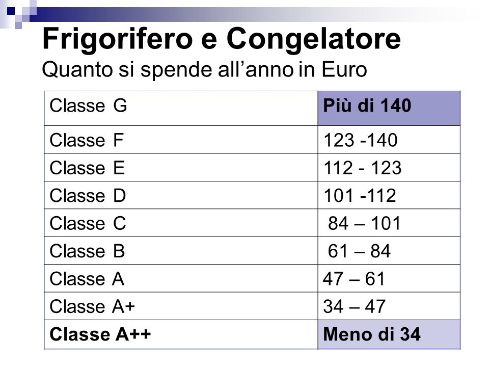 Frigorifero e Congelatore Quanto si spende all'anno in Euro