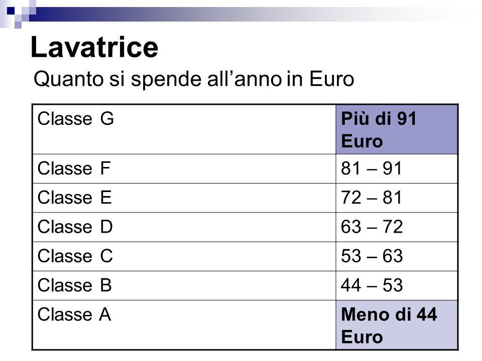 Lavatrice Quanto si spende all'anno in Euro Classe G Più di 91 Euro