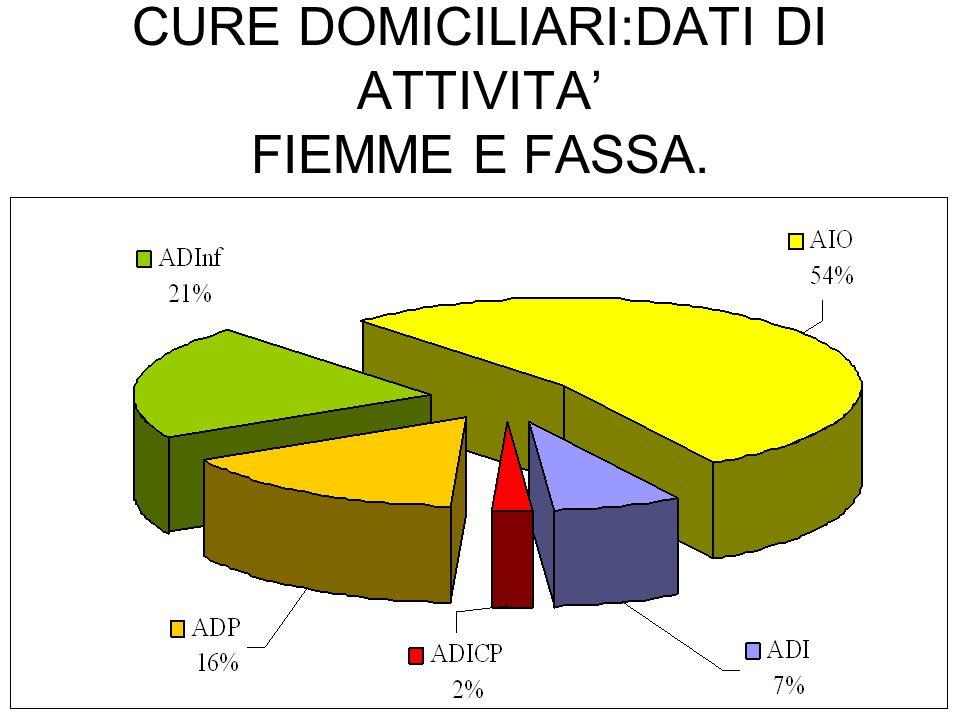 CURE DOMICILIARI:DATI DI ATTIVITA' FIEMME E FASSA.