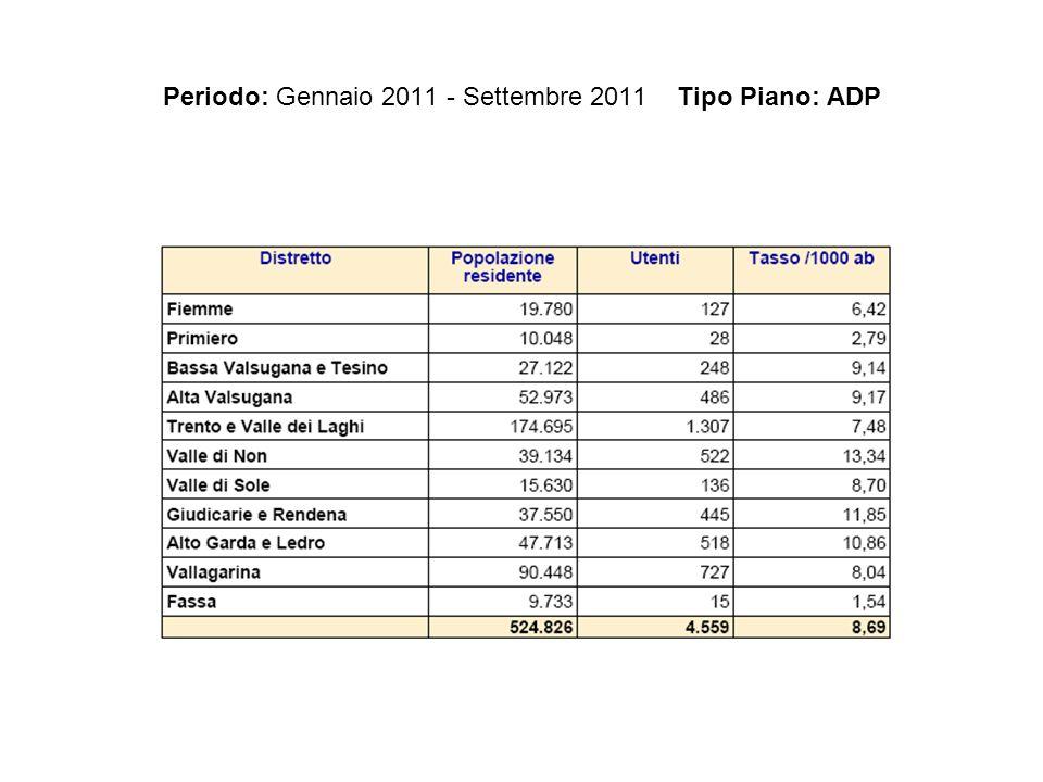 Periodo: Gennaio 2011 - Settembre 2011 Tipo Piano: ADP