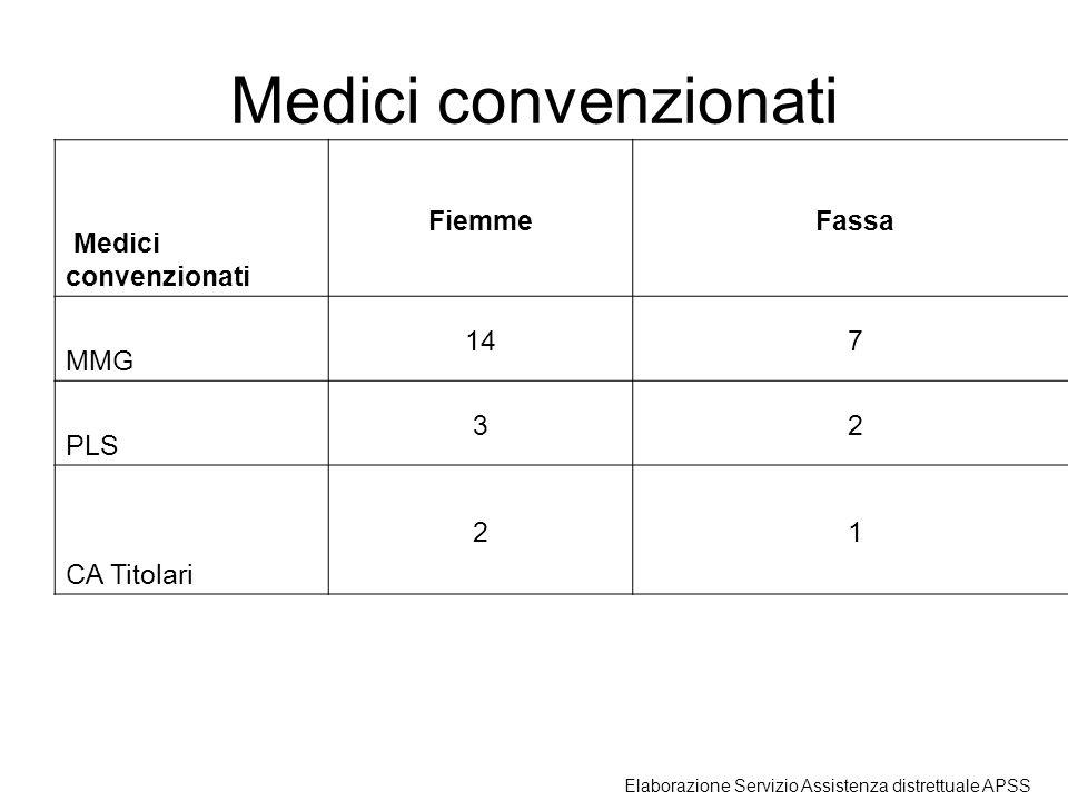 Medici convenzionati Medici convenzionati Fiemme Fassa MMG 14 7 PLS 3
