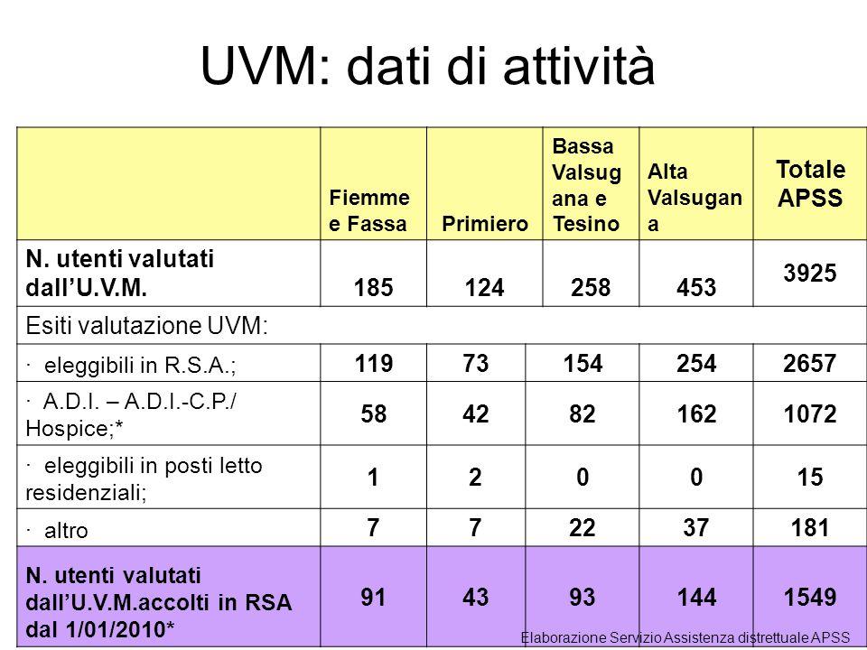 UVM: dati di attività Totale APSS N. utenti valutati dall'U.V.M. 185