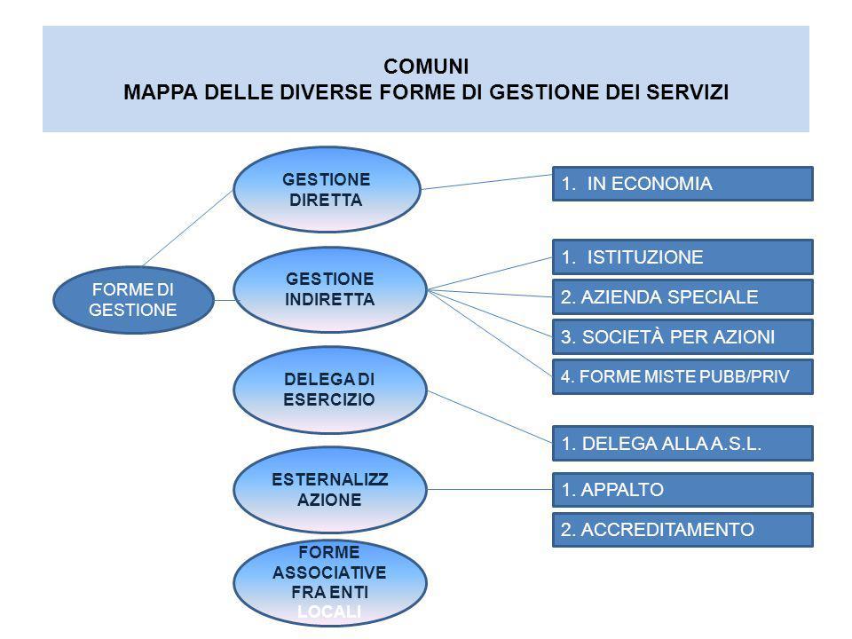 COMUNI MAPPA DELLE DIVERSE FORME DI GESTIONE DEI SERVIZI