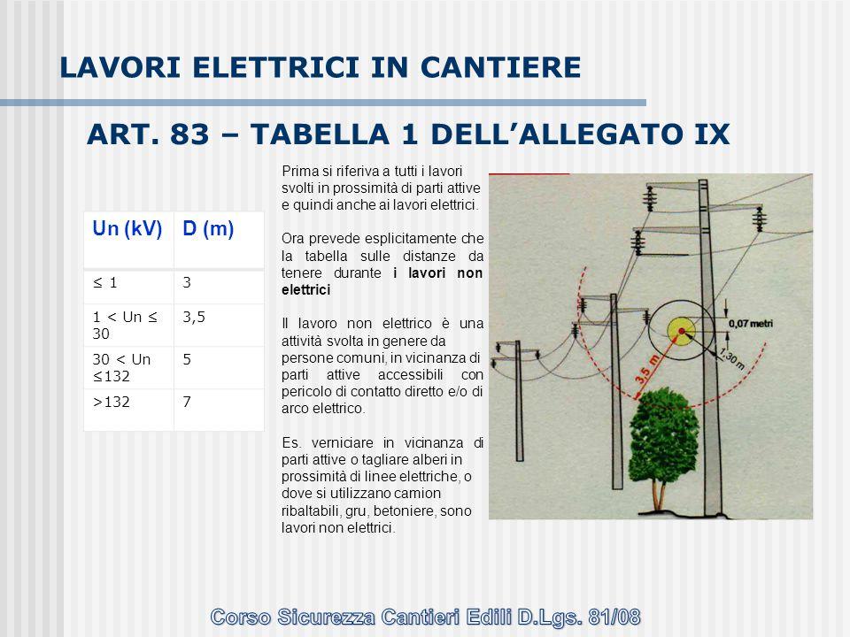 ART. 83 – TABELLA 1 DELL'ALLEGATO IX