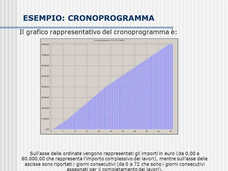 ESEMPIO: CRONOPROGRAMMA