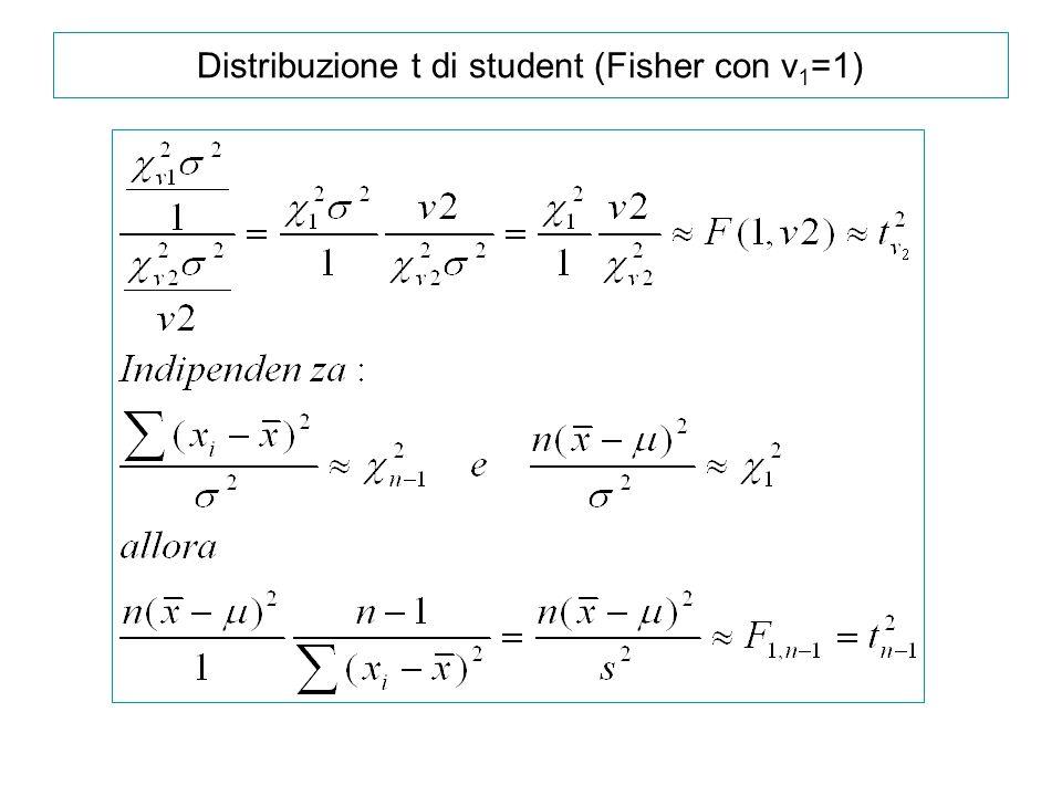 Distribuzione t di student (Fisher con v1=1)