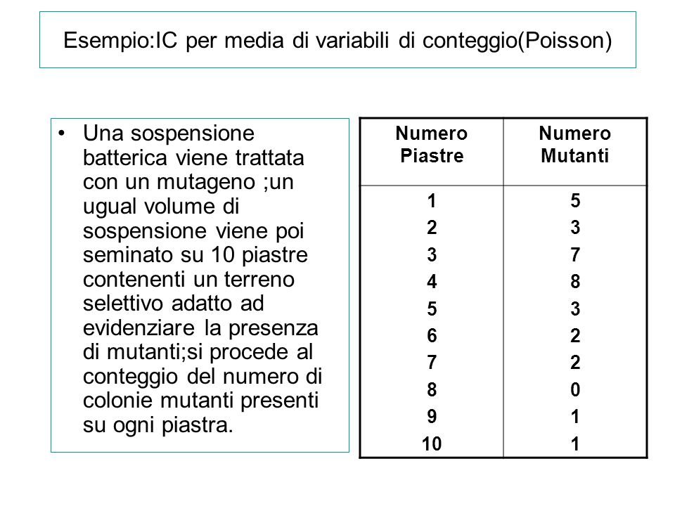 Esempio:IC per media di variabili di conteggio(Poisson)