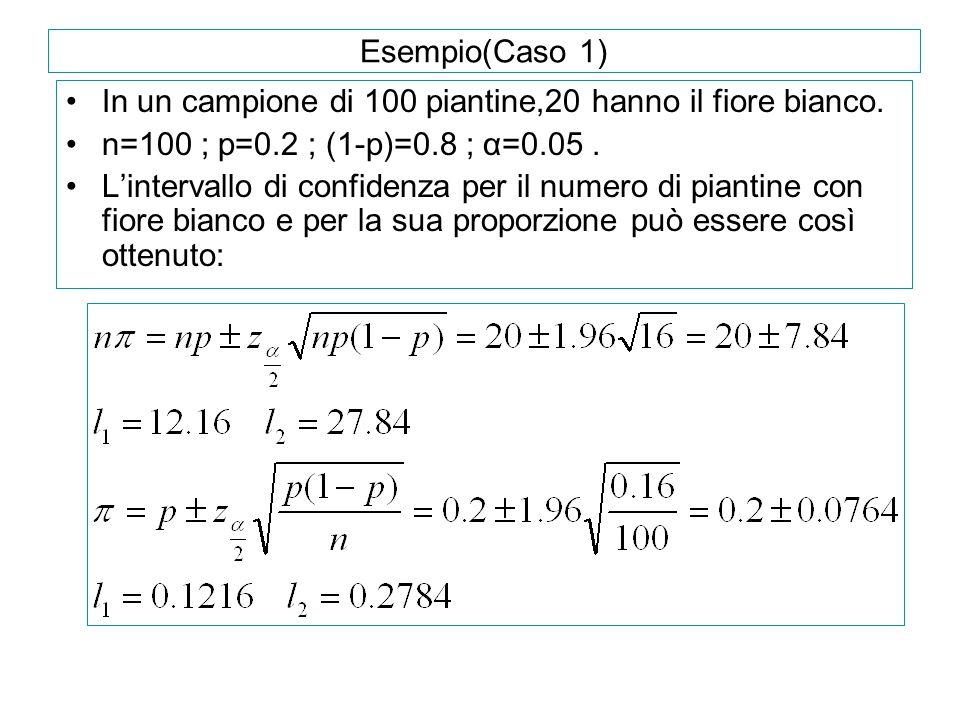 Esempio(Caso 1) In un campione di 100 piantine,20 hanno il fiore bianco. n=100 ; p=0.2 ; (1-p)=0.8 ; α=0.05 .