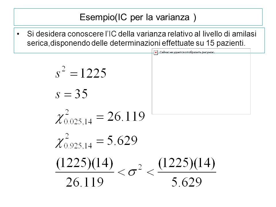 Esempio(IC per la varianza )