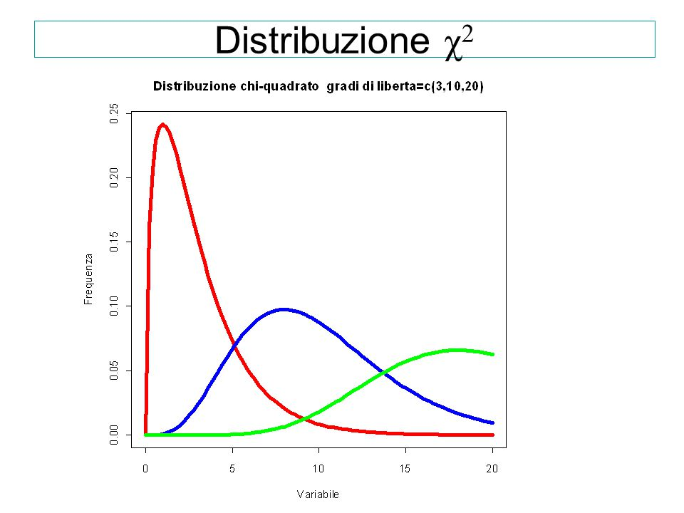 Distribuzione χ2