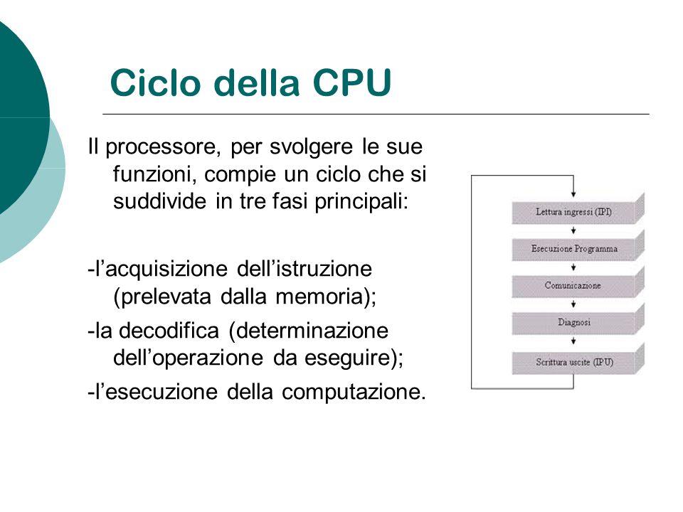 Ciclo della CPU Il processore, per svolgere le sue funzioni, compie un ciclo che si suddivide in tre fasi principali: