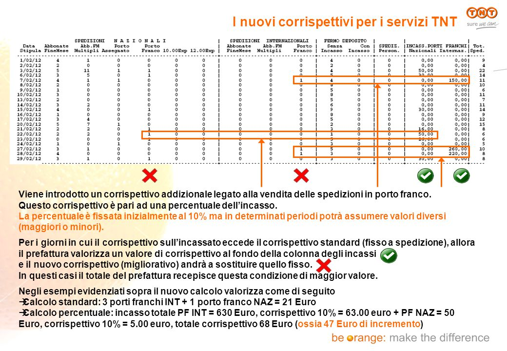 I nuovi corrispettivi per i servizi TNT