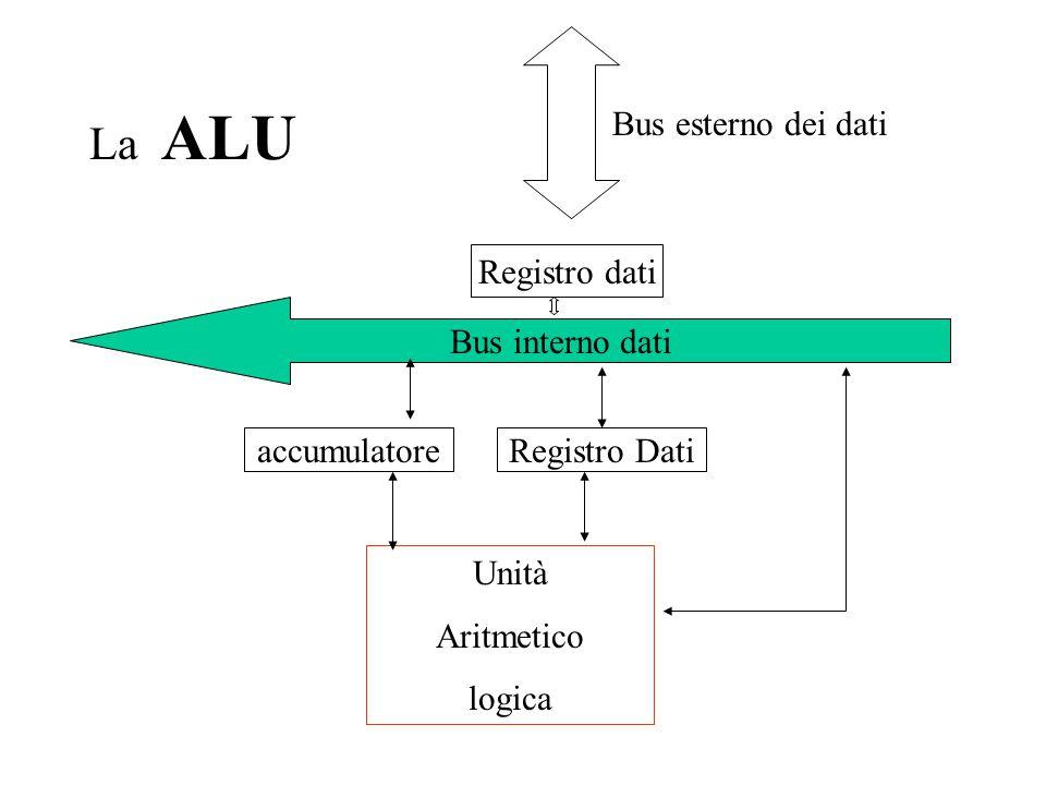 La ALU Bus esterno dei dati Registro dati Bus interno dati