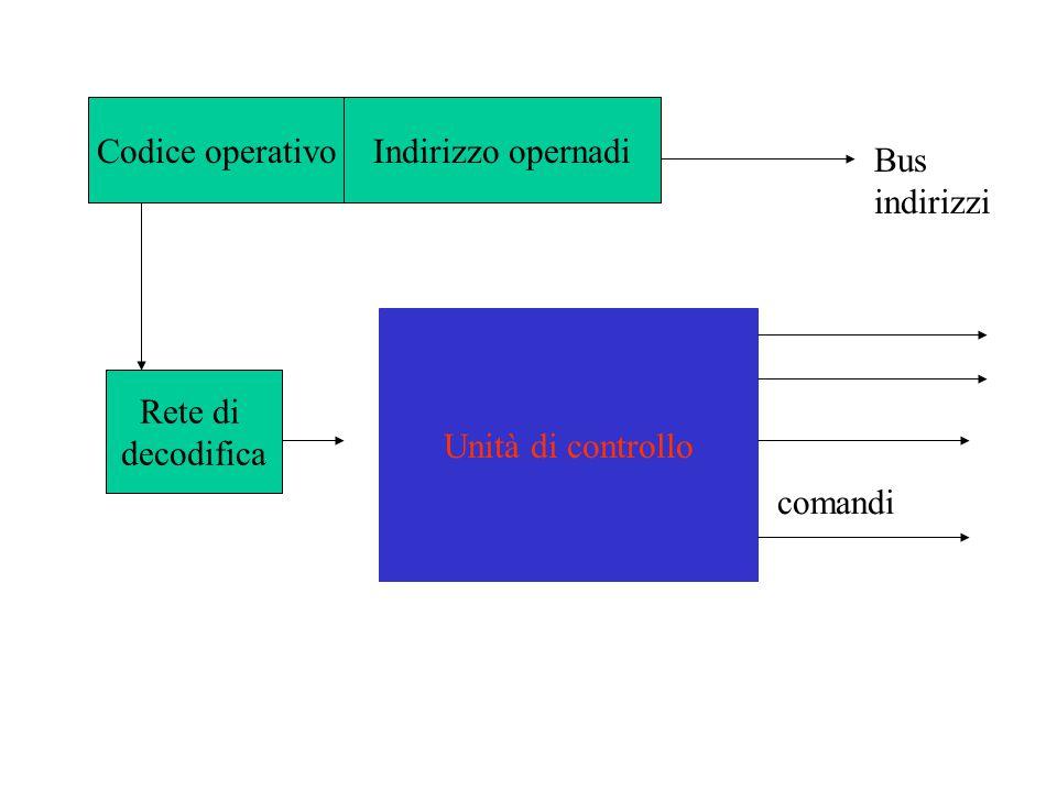 Codice operativo Indirizzo opernadi Bus indirizzi Unità di controllo Rete di decodifica comandi