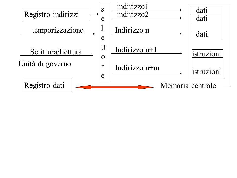 indirizzo1 selettore. dati. Registro indirizzi. Indirizzo n. indirizzo2. Indirizzo n+1. Indirizzo n+m.