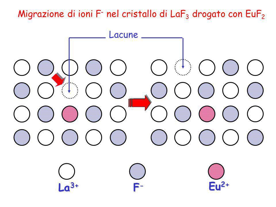Migrazione di ioni F- nel cristallo di LaF3 drogato con EuF2