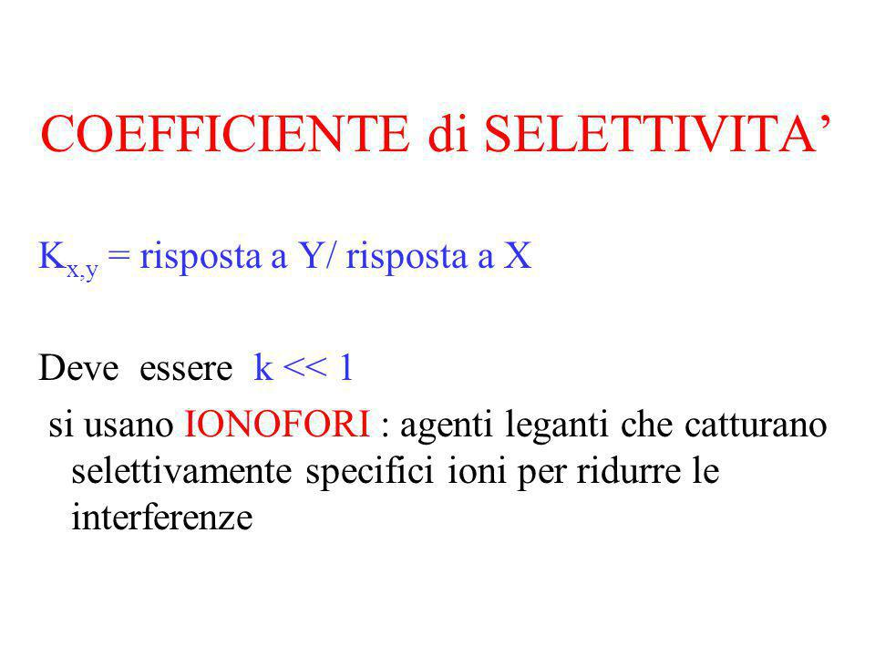 COEFFICIENTE di SELETTIVITA'