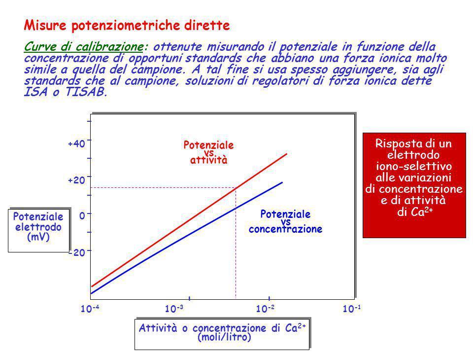 Attività o concentrazione di Ca2+