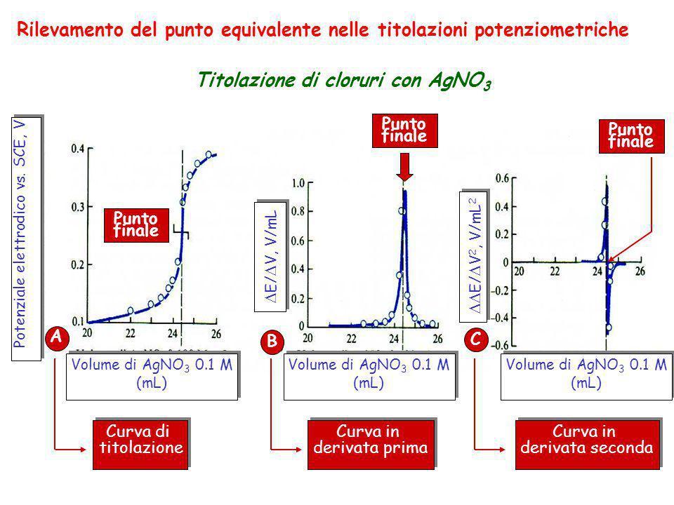 Titolazione di cloruri con AgNO3