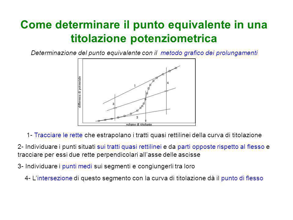 Come determinare il punto equivalente in una titolazione potenziometrica