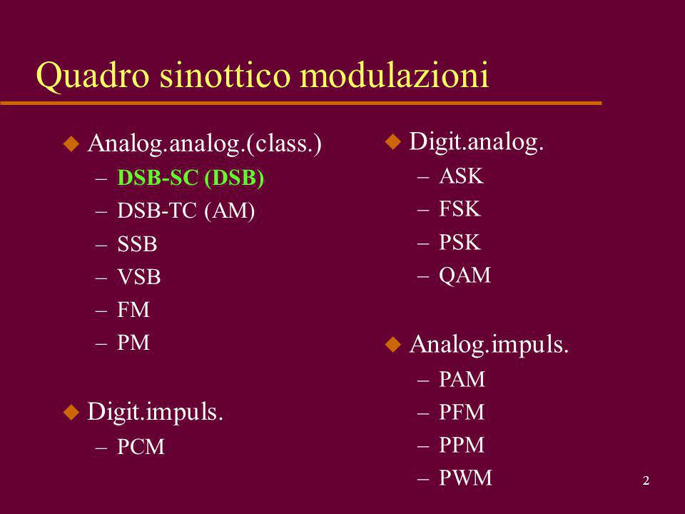 Quadro sinottico modulazioni