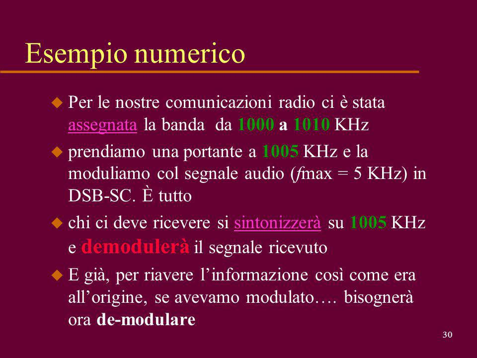Esempio numerico Per le nostre comunicazioni radio ci è stata assegnata la banda da 1000 a 1010 KHz.
