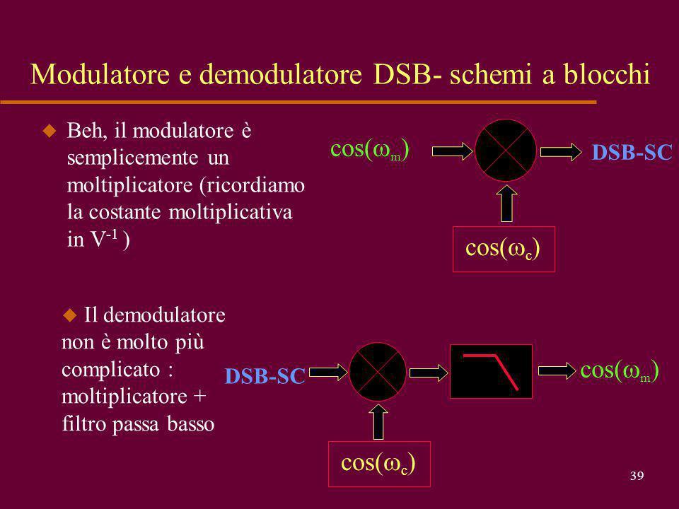 Modulatore e demodulatore DSB- schemi a blocchi
