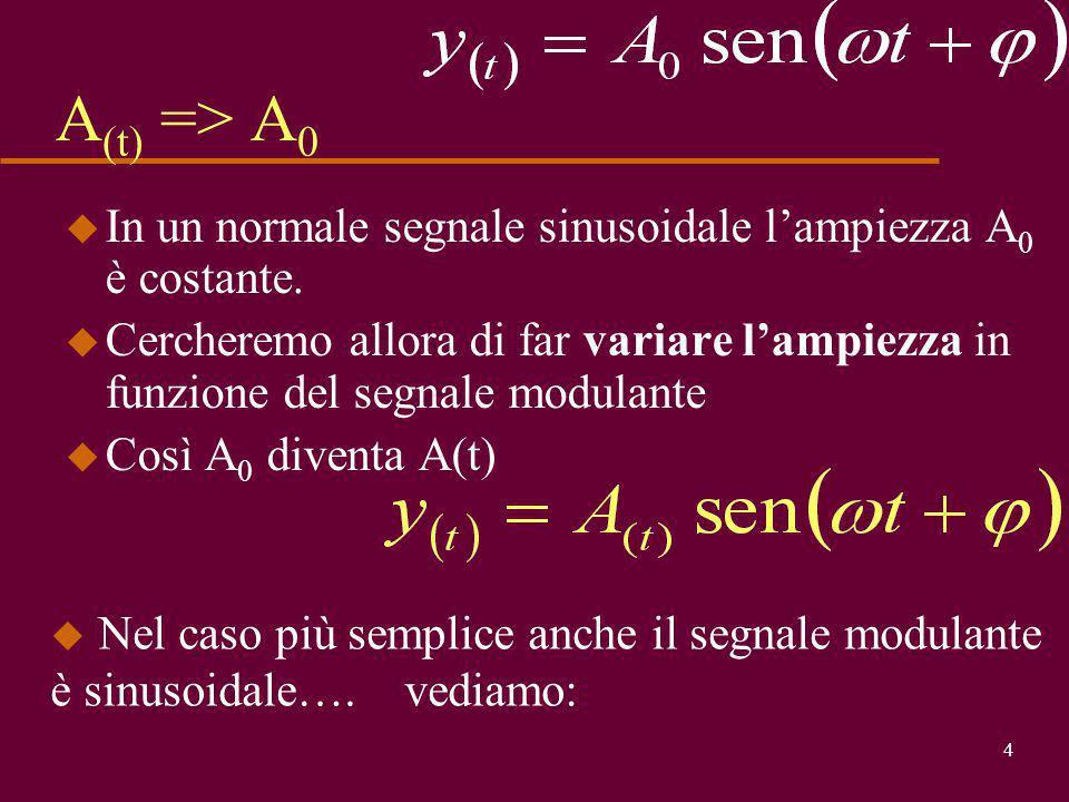 A(t) => A0 In un normale segnale sinusoidale l'ampiezza A0 è costante. Cercheremo allora di far variare l'ampiezza in funzione del segnale modulante.