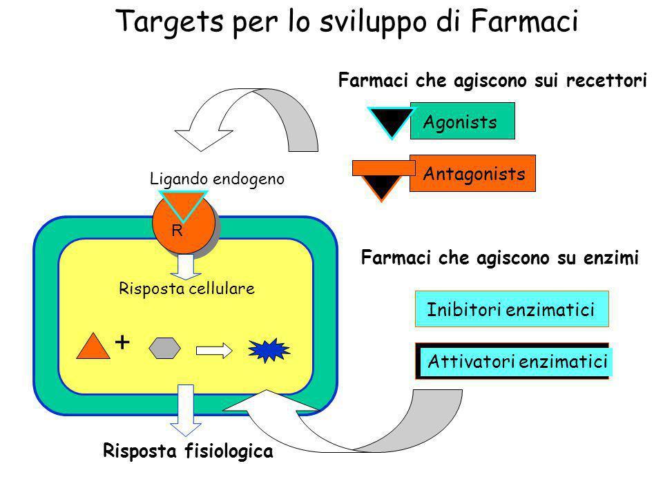 Targets per lo sviluppo di Farmaci