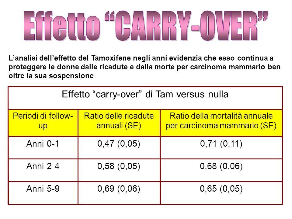 Effetto CARRY-OVER Effetto carry-over di Tam versus nulla Anni 0-1