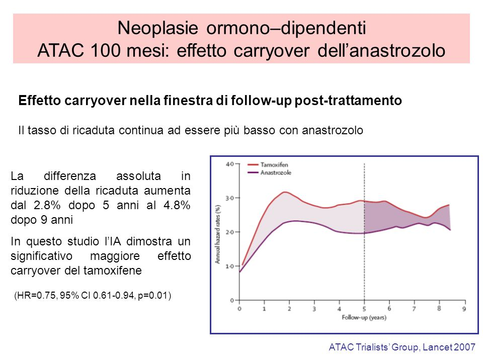 Neoplasie ormono–dipendenti ATAC 100 mesi: effetto carryover dell'anastrozolo