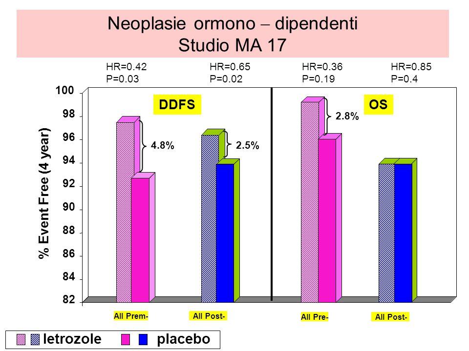 Neoplasie ormono – dipendenti Studio MA 17