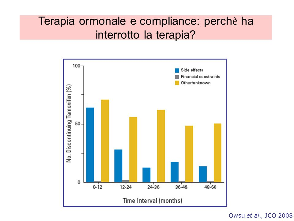 Terapia ormonale e compliance: perchè ha interrotto la terapia