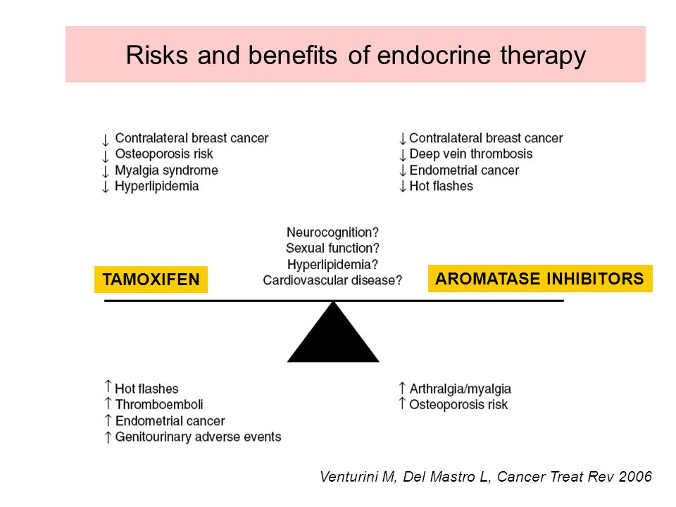 Risks and benefits of endocrine therapy