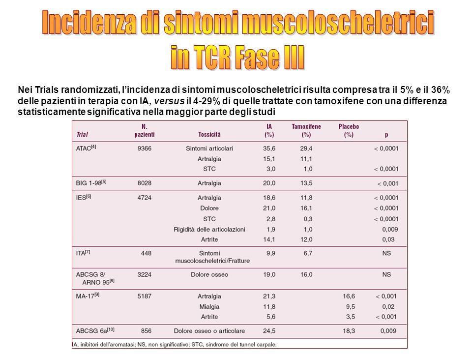 Incidenza di sintomi muscoloscheletrici