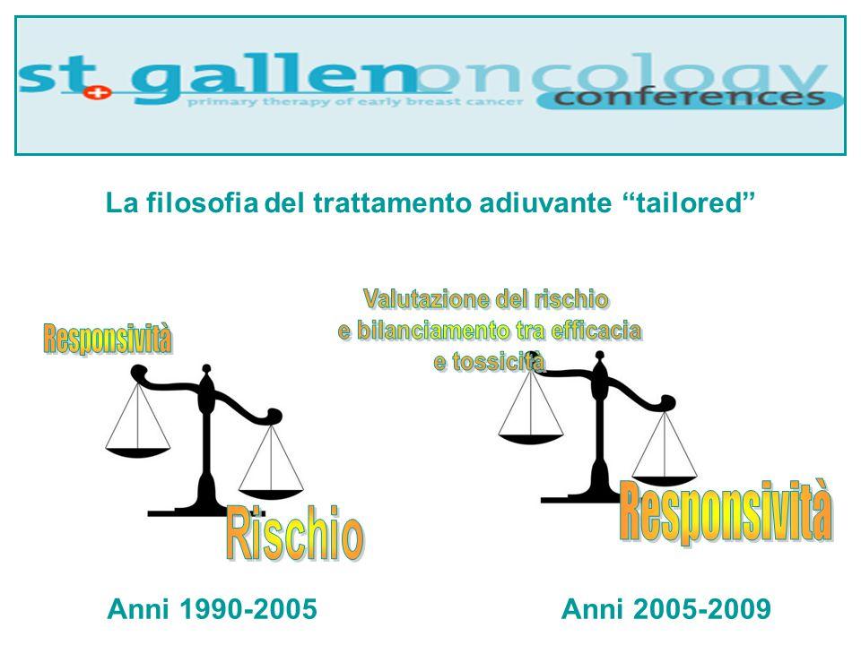 Responsività La filosofia del trattamento adiuvante tailored Rischio