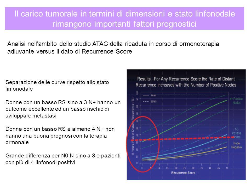 Il carico tumorale in termini di dimensioni e stato linfonodale rimangono importanti fattori prognostici